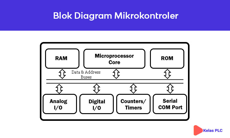 Blok-Diagram-Mikrokontroler