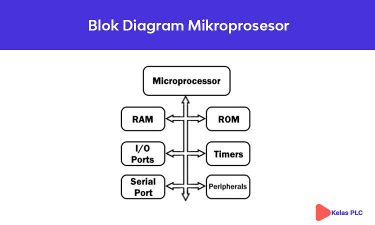 Blok-Diagram-Mikroprosesor