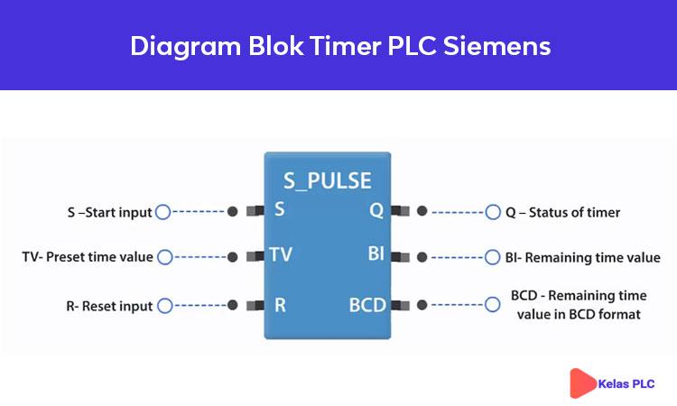 Diagram-Blok-Timer-PLC-Siemens