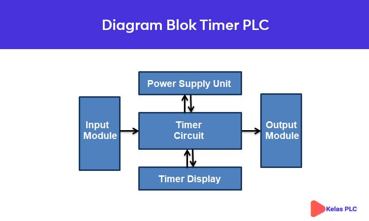 Diagram-Blok-Timer-PLC