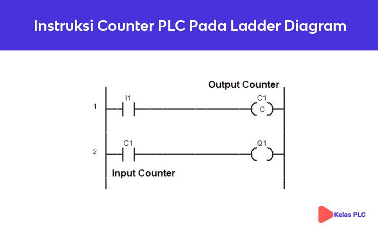 Instruksi-Counter-PLC-Pada-Ladder-Diagram
