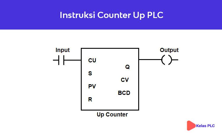 Counter Plc Jenis Dan Instruksi Counter Plc Kelas Plc