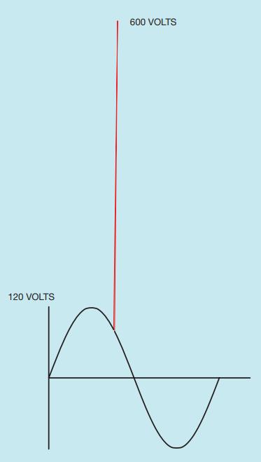 Tegangan lonjakan yang dihasilkan oleh medan magnet yang runtuh bisa mencapai ratusan volt.