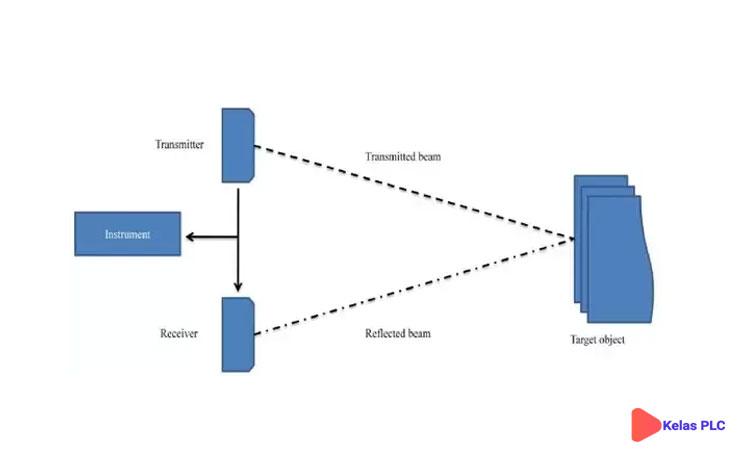 Cara-kerjas-sensor-LiDAR