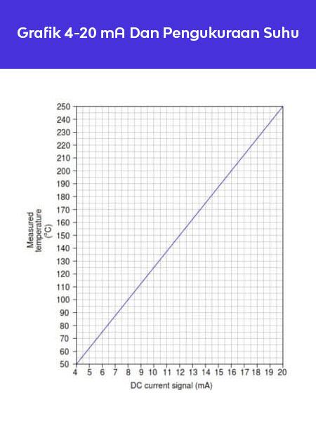 Grafik-4-20-mA-Dan-Pengukuran-Suhu