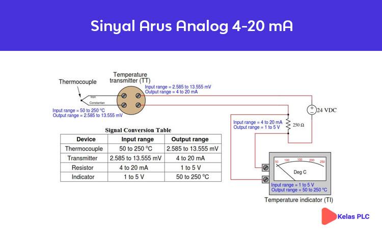 Sinyal-Arus-Analog-4-20-mA