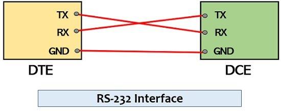 Pengertian RS-232