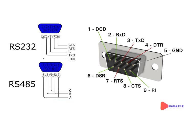 Perbedaan-RS-232-Dan-RS485