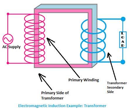 Prinsip-Kerja-Induksi-Elektromagnetik