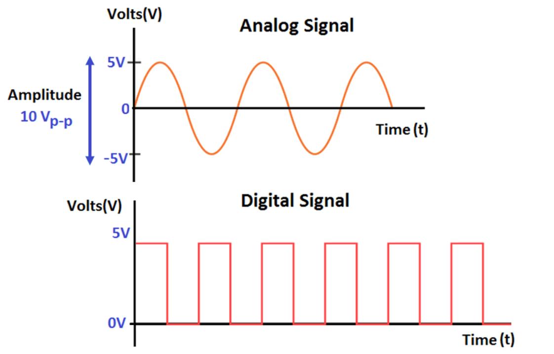 sinyal-analog-dan-sinyal-digital